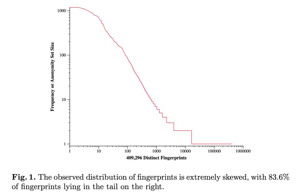 EFF Unique Fingerprints Graph