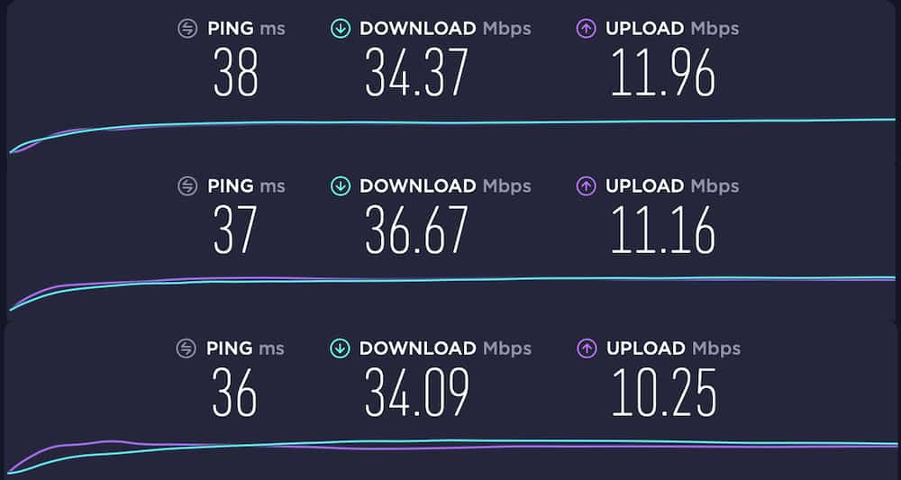 IPVanish Speed Tests
